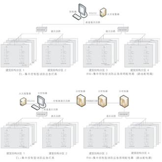 WX-EMSC设计参考/网络拓扑架构